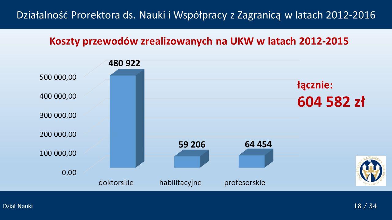 18 / 34 Dział Nauki 18 / 34 Koszty przewodów zrealizowanych na UKW w latach 2012-2015 łącznie: 604 582 zł Działalność Prorektora ds. Nauki i Współprac