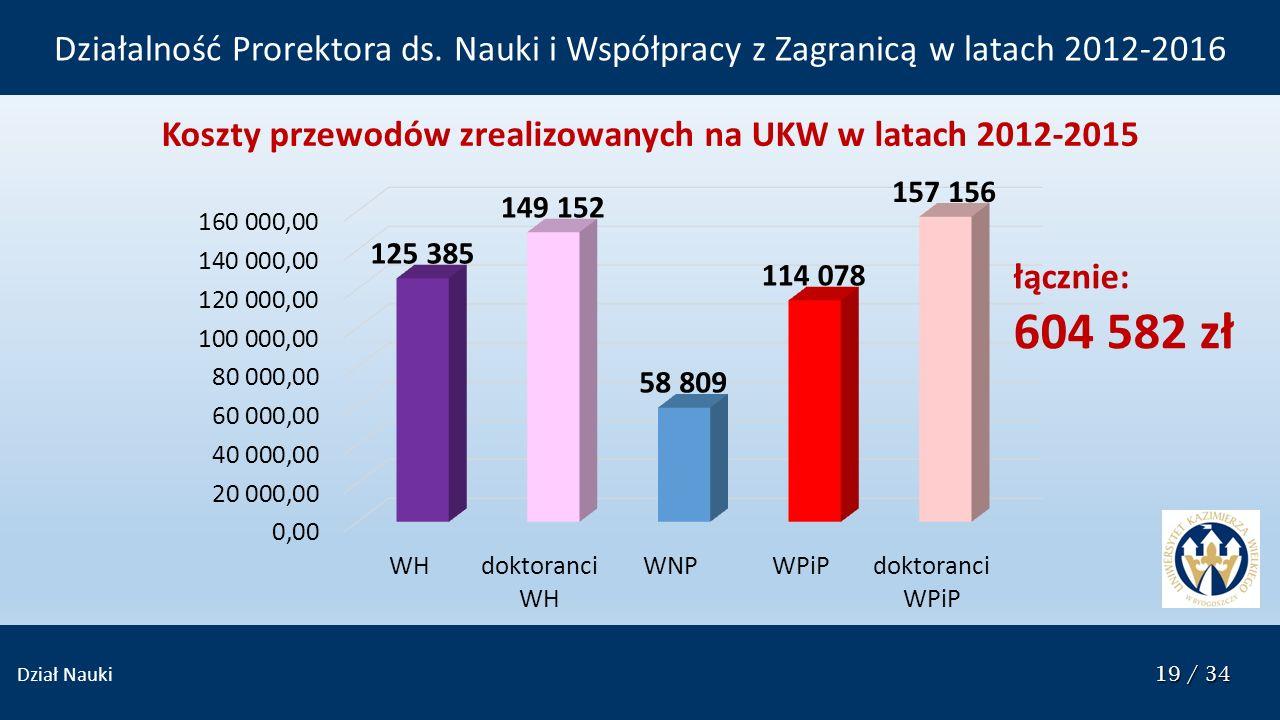 19 / 34 Dział Nauki 19 / 34 Koszty przewodów zrealizowanych na UKW w latach 2012-2015 łącznie: 604 582 zł Działalność Prorektora ds.