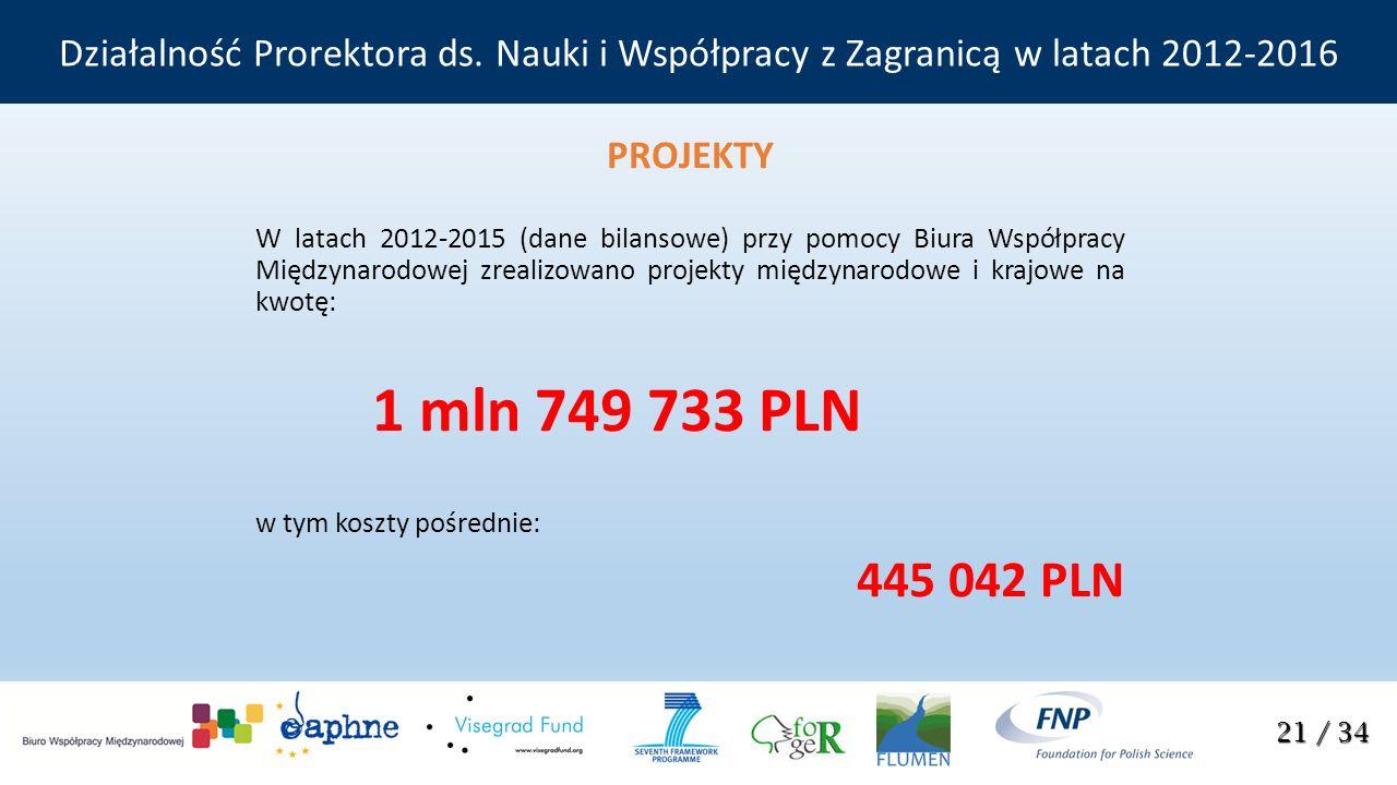 PROJEKTY W latach 2012-2015 (dane bilansowe) przy pomocy Biura Współpracy Międzynarodowej zrealizowano projekty międzynarodowe i krajowe na kwotę: 1 mln 749 733 PLN w tym koszty pośrednie: 445 042 PLN 21 / 34 Działalność Prorektora ds.