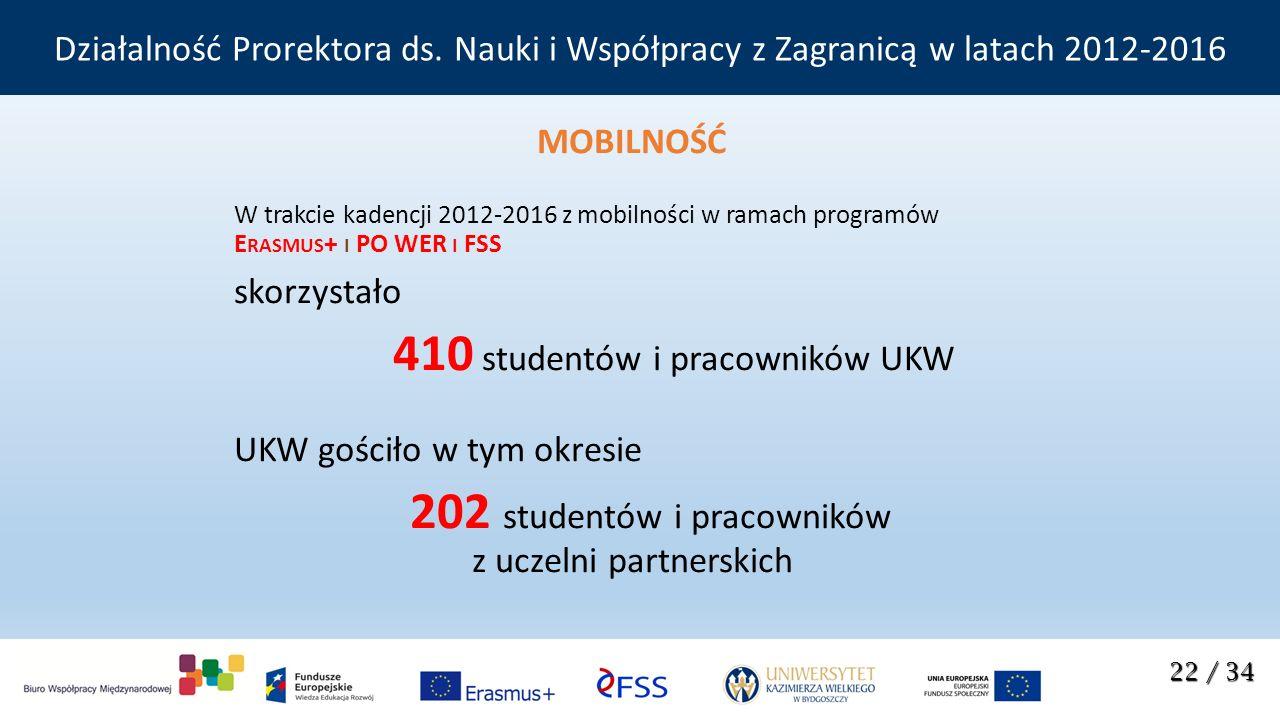 MOBILNOŚĆ W trakcie kadencji 2012-2016 z mobilności w ramach programów E RASMUS + I PO WER I FSS skorzystało 410 studentów i pracowników UKW UKW gościło w tym okresie 202 studentów i pracowników z uczelni partnerskich 22 / 34 Działalność Prorektora ds.