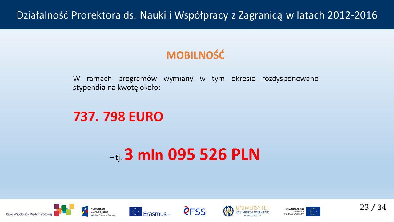 MOBILNOŚĆ W ramach programów wymiany w tym okresie rozdysponowano stypendia na kwotę około: 737. 798 EURO – tj. 3 mln 095 526 PLN 23 / 34 Działalność