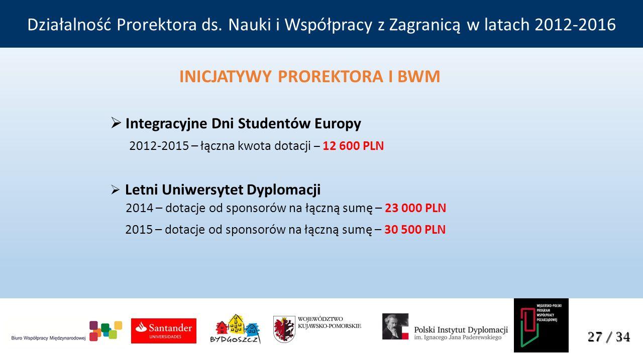 INICJATYWY PROREKTORA I BWM  Integracyjne Dni Studentów Europy 2012-2015 – łączna kwota dotacji – 12 600 PLN  Letni Uniwersytet Dyplomacji 2014 – dotacje od sponsorów na łączną sumę – 23 000 PLN 2015 – dotacje od sponsorów na łączną sumę – 30 500 PLN 27 / 34 Działalność Prorektora ds.