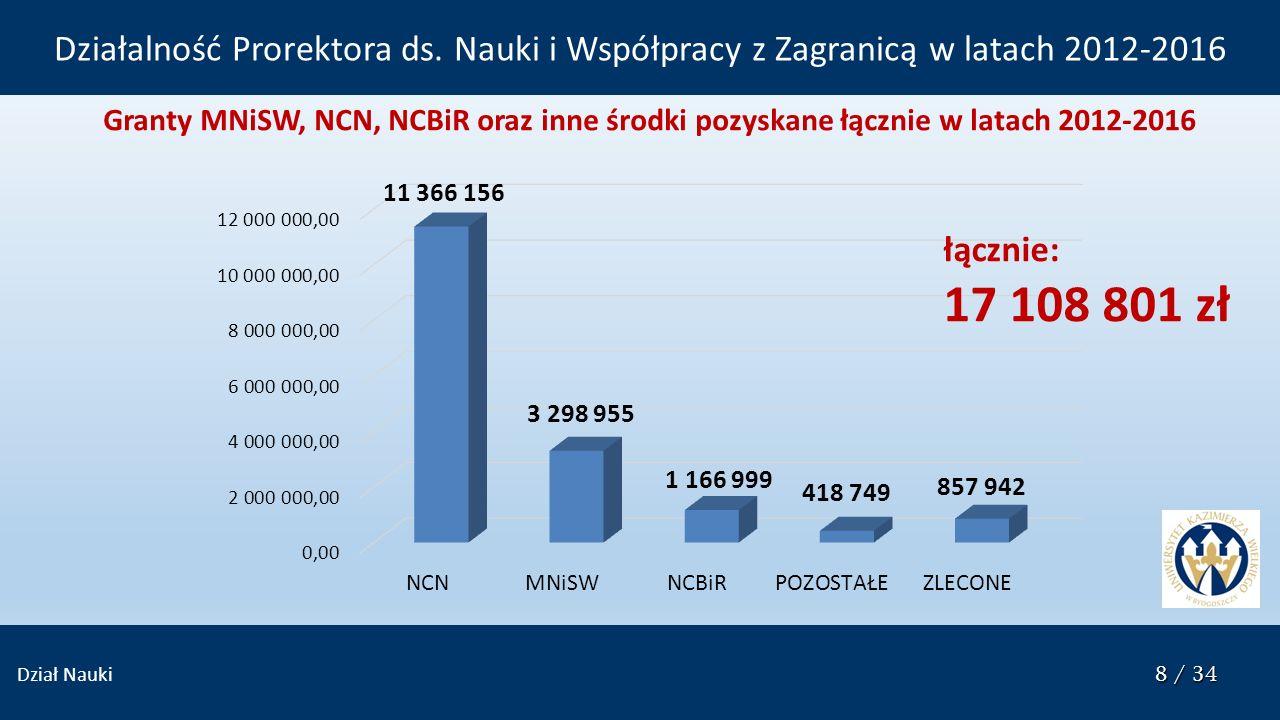 8 / 34 Dział Nauki 8 / 34 Granty MNiSW, NCN, NCBiR oraz inne środki pozyskane łącznie w latach 2012-2016 Działalność Prorektora ds.