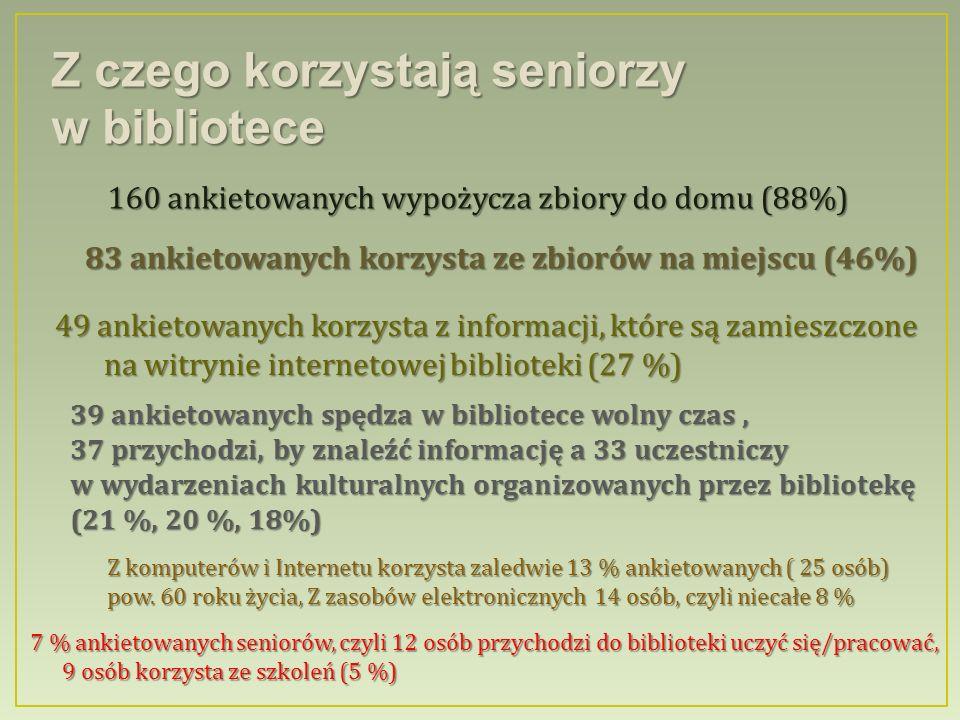 Z czego korzystają seniorzy w bibliotece 160 ankietowanych wypożycza zbiory do domu (88%) 83 ankietowanych korzysta ze zbiorów na miejscu (46%) 49 ankietowanych korzysta z informacji, które są zamieszczone na witrynie internetowej biblioteki (27 %) na witrynie internetowej biblioteki (27 %) 39 ankietowanych spędza w bibliotece wolny czas, 37 przychodzi, by znaleźć informację a 33 uczestniczy w wydarzeniach kulturalnych organizowanych przez bibliotekę (21 %, 20 %, 18%) Z komputerów i Internetu korzysta zaledwie 13 % ankietowanych ( 25 osób) pow.