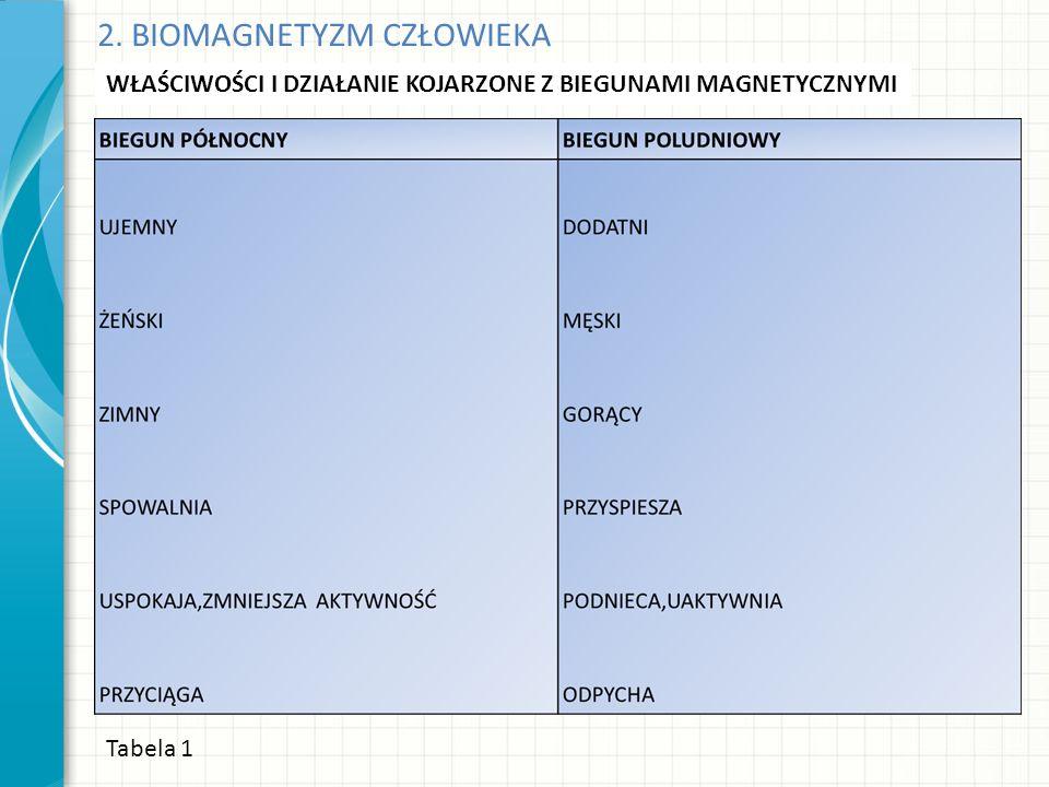 2. BIOMAGNETYZM CZŁOWIEKA Tabela 1 WŁAŚCIWOŚCI I DZIAŁANIE KOJARZONE Z BIEGUNAMI MAGNETYCZNYMI