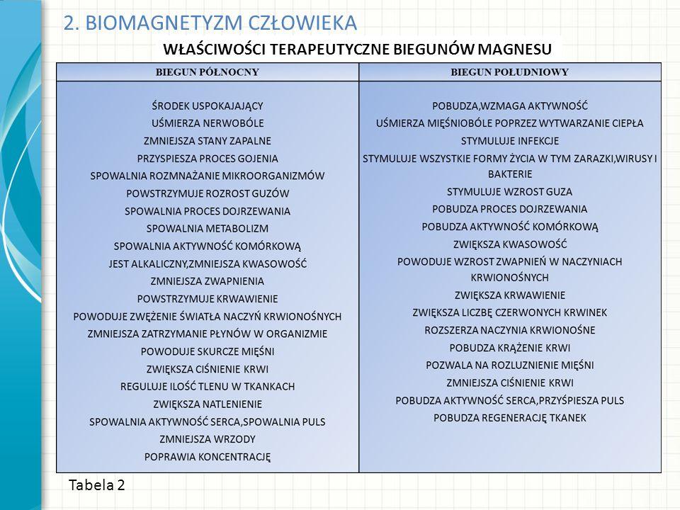 2. BIOMAGNETYZM CZŁOWIEKA Tabela 2 WŁAŚCIWOŚCI TERAPEUTYCZNE BIEGUNÓW MAGNESU