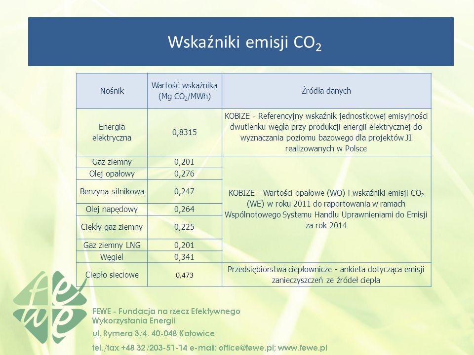 Wskaźniki emisji CO 2 Nośnik Wartość wskaźnika (Mg CO 2 /MWh) Źródła danych Energia elektryczna 0,8315 KOBiZE - Referencyjny wskaźnik jednostkowej emisyjności dwutlenku węgla przy produkcji energii elektrycznej do wyznaczania poziomu bazowego dla projektów JI realizowanych w Polsce Gaz ziemny0,201 KOBIZE - Wartości opałowe (WO) i wskaźniki emisji CO 2 (WE) w roku 2011 do raportowania w ramach Wspólnotowego Systemu Handlu Uprawnieniami do Emisji za rok 2014 Olej opałowy0,276 Benzyna silnikowa0,247 Olej napędowy0,264 Ciekły gaz ziemny0,225 Gaz ziemny LNG0,201 Węgiel0,341 Ciepło sieciowe 0,473 Przedsiębiorstwa ciepłownicze - ankieta dotycząca emisji zanieczyszczeń ze źródeł ciepła