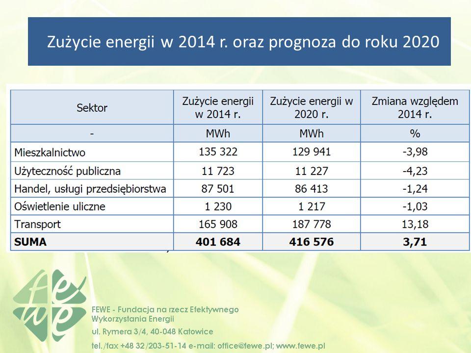 Zużycie energii w 2014 r. oraz prognoza do roku 2020