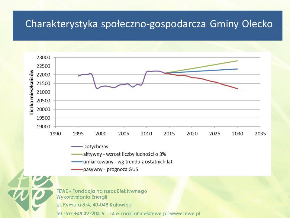 Charakterystyka społeczno-gospodarcza Gminy Olecko