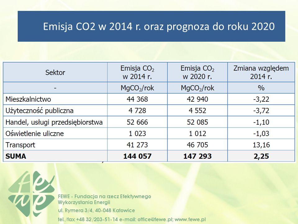 Emisja CO2 w 2014 r. oraz prognoza do roku 2020