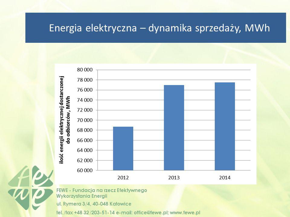 Energia elektryczna – dynamika sprzedaży, MWh