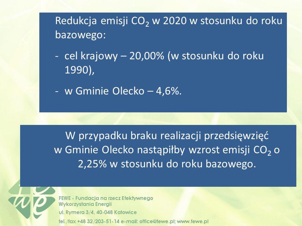 Redukcja emisji CO 2 w 2020 w stosunku do roku bazowego: -cel krajowy – 20,00% (w stosunku do roku 1990), -w Gminie Olecko – 4,6%.