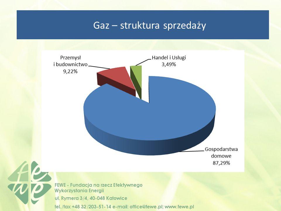 Gaz – struktura sprzedaży