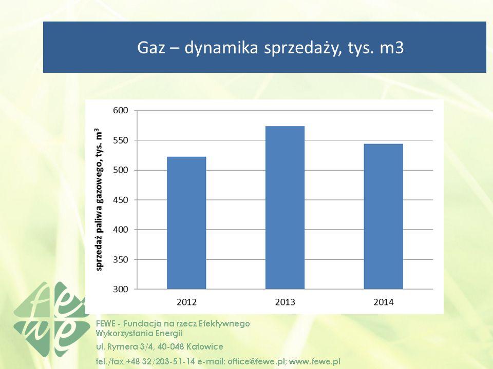 Gaz – dynamika sprzedaży, tys. m3