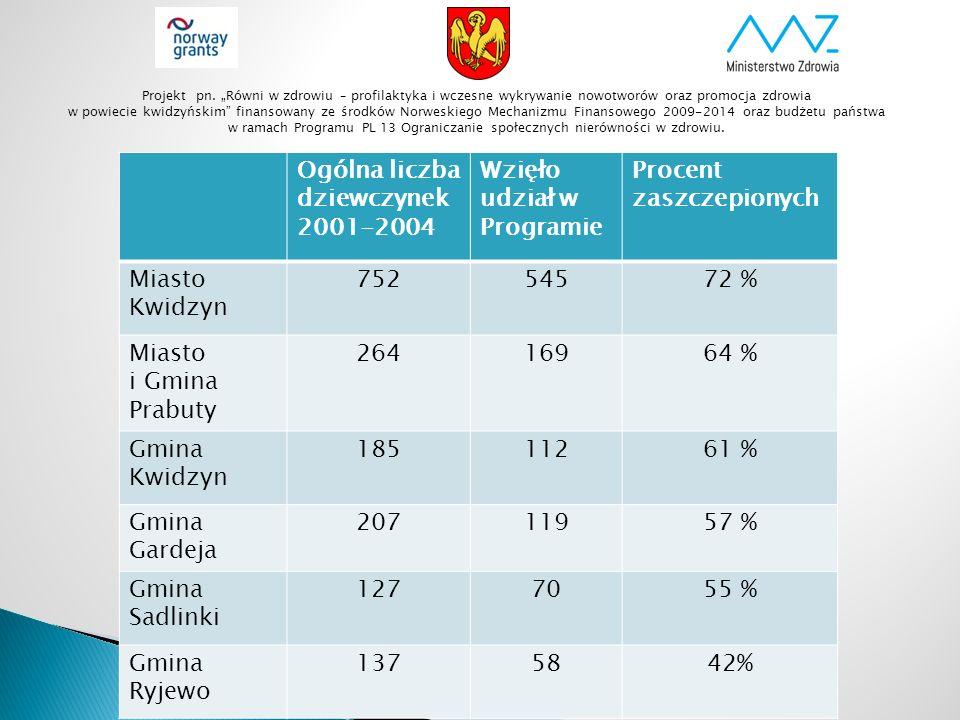 Ogólna liczba dziewczynek 2001-2004 Wzięło udział w Programie Procent zaszczepionych Miasto Kwidzyn 75254572 % Miasto i Gmina Prabuty 26416964 % Gmina
