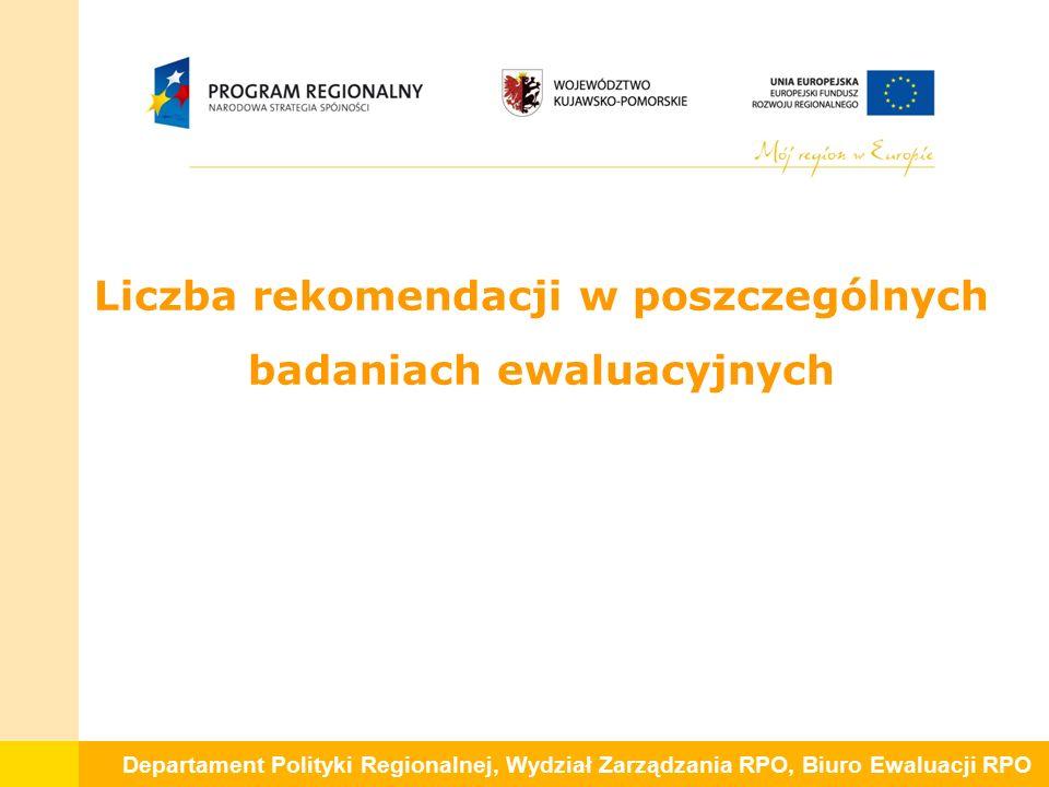 """Departament Polityki Regionalnej, Wydział Zarządzania RPO, Biuro Ewaluacji RPO 5.Zweryfikowano system oceny projektów, doprecyzowano opisy niektórych kryteriów, opracowana została także """"Metodologia oceny kryteriów wyboru projektów dla RPO WK-P na lata 2007-2013 , obecnie wykorzystywana przez ekspertów oceniających wnioski."""