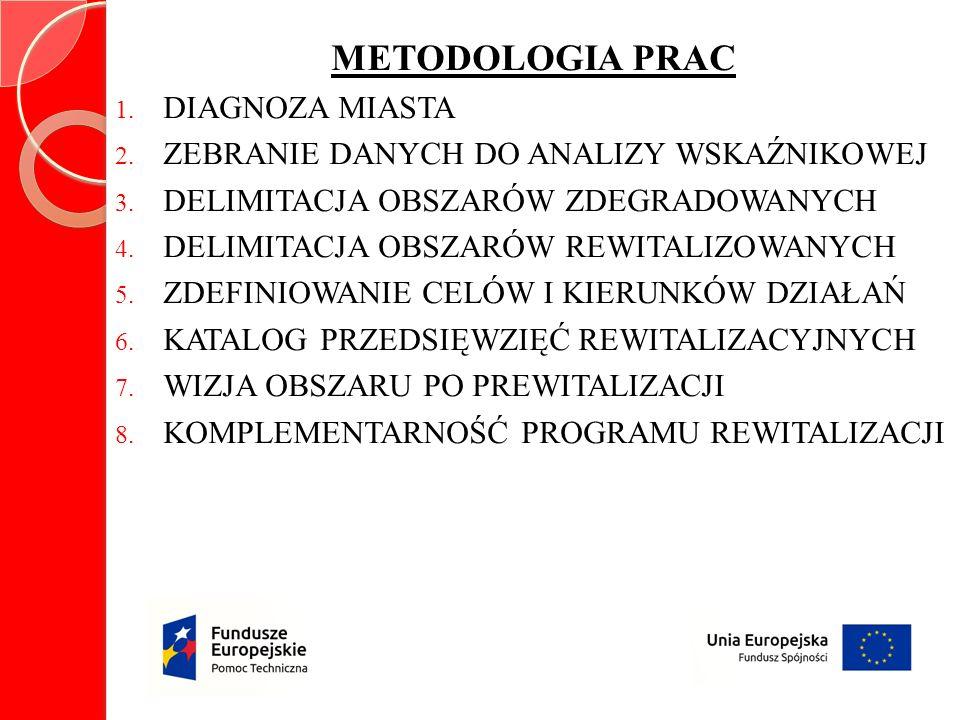 METODOLOGIA PRAC 1.DIAGNOZA MIASTA 2. ZEBRANIE DANYCH DO ANALIZY WSKAŹNIKOWEJ 3.