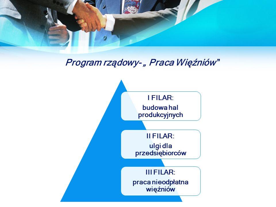 """Program rządowy- """" Praca Więźniów I FILAR: budowa hal produkcyjnych II FILAR: ulgi dla przedsiębiorców III FILAR: praca nieodpłatna więźniów"""