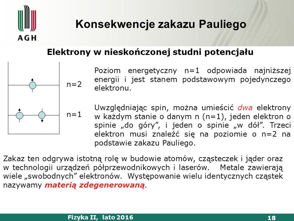 Fizyka II, lato 2016 18 Konsekwencje zakazu Pauliego Elektrony w nieskończonej studni potencjału Poziom energetyczny n=1 odpowiada najniższej energii i jest stanem podstawowym pojedynczego elektronu.