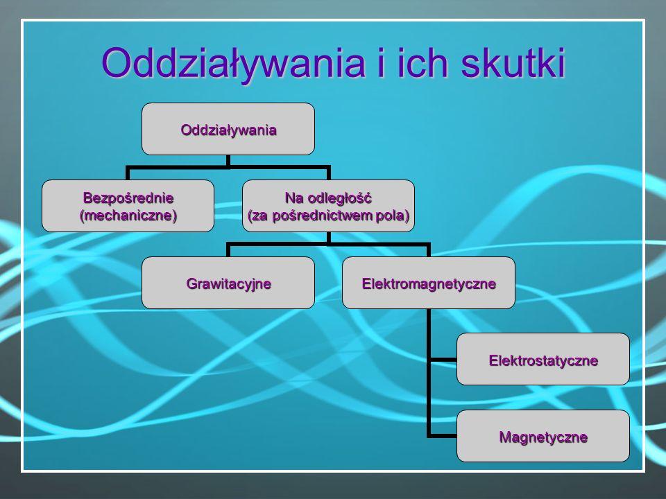 Oddziaływania i ich skutki Oddziaływania Bezpośrednie (mechaniczne) Na odległość (za pośrednictwem pola) GrawitacyjneElektromagnetyczne Elektrostatycz
