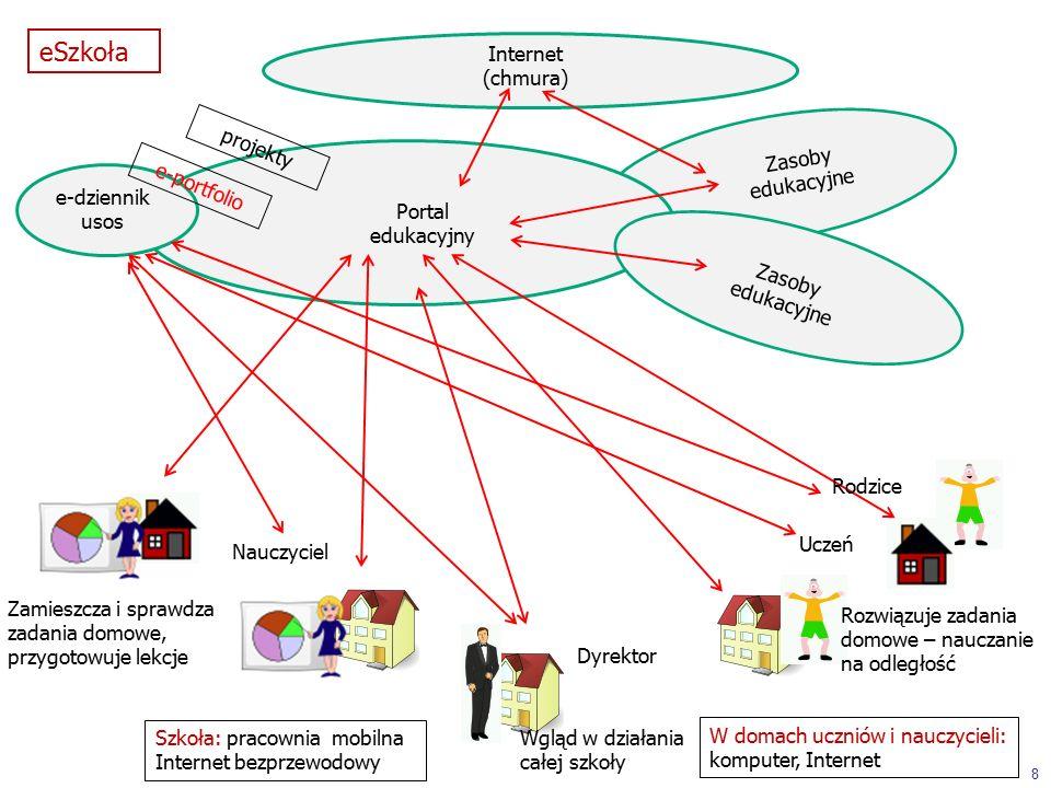 Portal edukacyjny Zasoby edukacyjne Internet (chmura) Rozwiązuje zadania domowe – nauczanie na odległość Zamieszcza i sprawdza zadania domowe, przygotowuje lekcje Wgląd w działania całej szkoły e-dziennik usos Uczeń Nauczyciel Dyrektor Rodzice Zasoby edukacyjne 8 eSzkoła e-portfolio projekty Szkoła: pracownia mobilna Internet bezprzewodowy W domach uczniów i nauczycieli: komputer, Internet