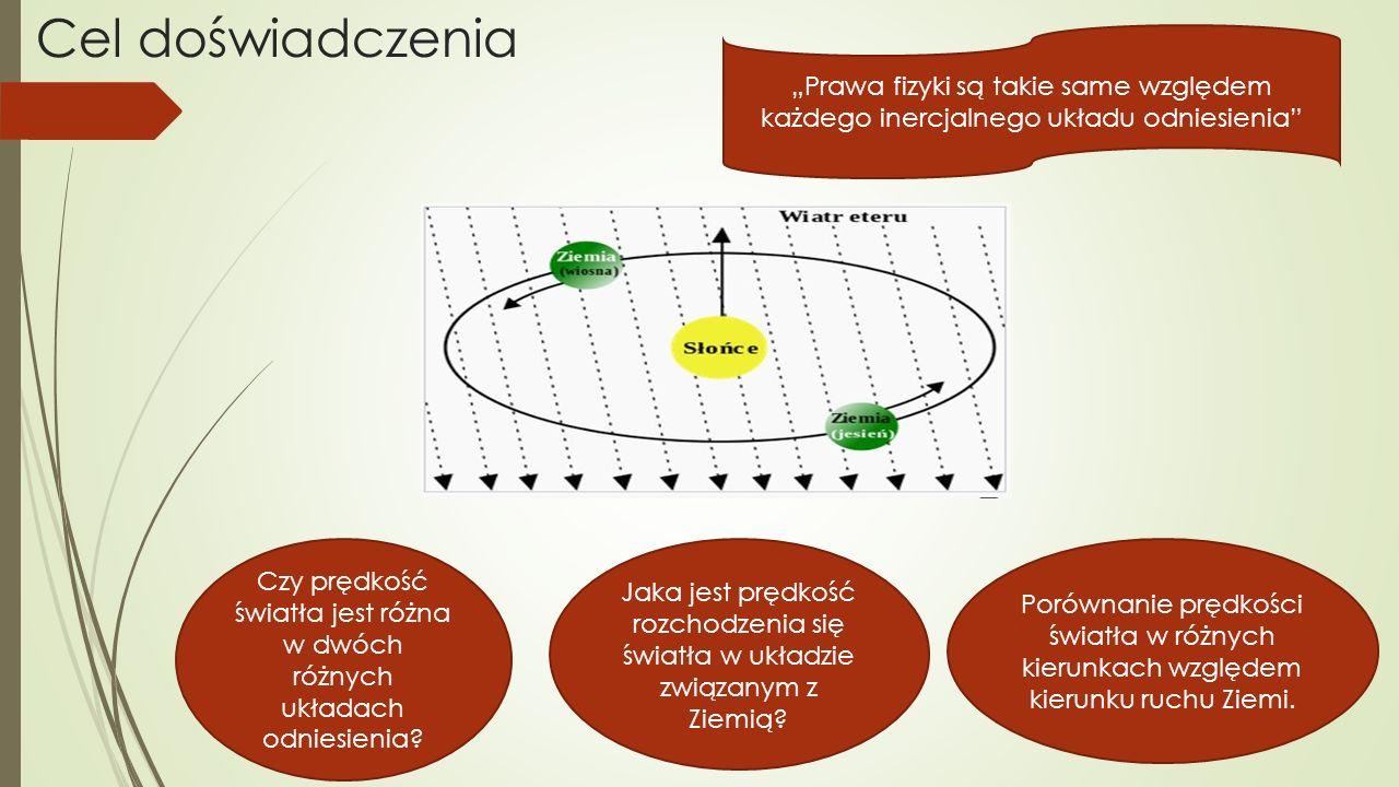 """Cel doświadczenia """"Prawa fizyki są takie same względem każdego inercjalnego układu odniesienia Czy prędkość światła jest różna w dwóch różnych układach odniesienia."""