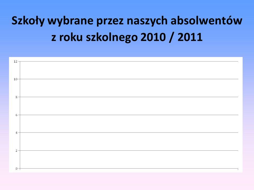 Szkoły wybrane przez naszych absolwentów z roku szkolnego 2010 / 2011