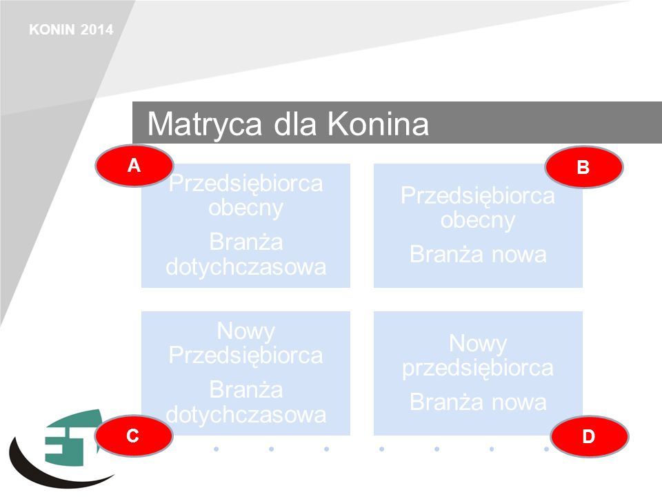 KONIN 2014 Strategie Strategie penetracji i wzmocnienia Rozwój firmy, zwieszenie jej potencjału A Strategie dywersyfikacji branż Pozyskanie nowych pomysłów przedsięborców B Strategie rozwoju obecnych branż Nowi inwestorzy wspierają obecne branże C Strategia nowego otwarcia Nowe firmy, nowe branże, nowa jakość w mieście D