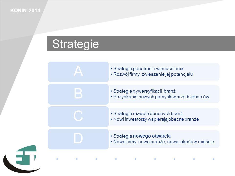 KONIN 2014 Strategie Strategie penetracji i wzmocnienia Rozwój firmy, zwieszenie jej potencjału A Strategie dywersyfikacji branż Pozyskanie nowych pom