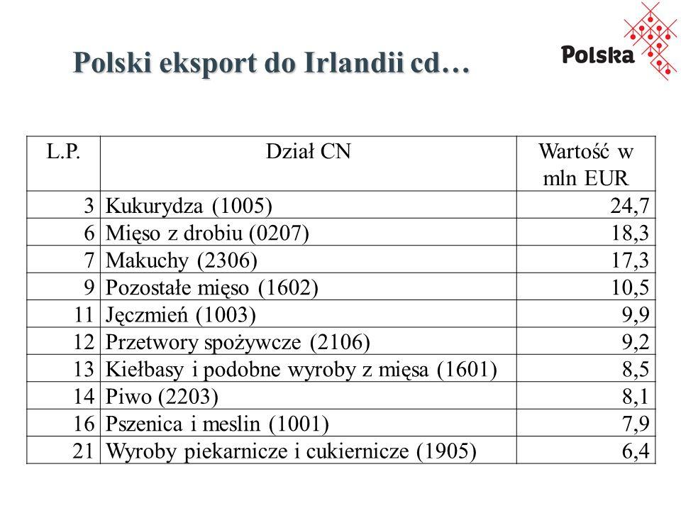 Polski eksport do Irlandii cd… L.P.Dział CNWartość w mln EUR 3Kukurydza (1005)24,7 6Mięso z drobiu (0207)18,3 7Makuchy (2306)17,3 9Pozostałe mięso (1602)10,5 11Jęczmień (1003)9,9 12Przetwory spożywcze (2106)9,2 13Kiełbasy i podobne wyroby z mięsa (1601)8,5 14Piwo (2203)8,1 16Pszenica i meslin (1001)7,9 21Wyroby piekarnicze i cukiernicze (1905)6,4