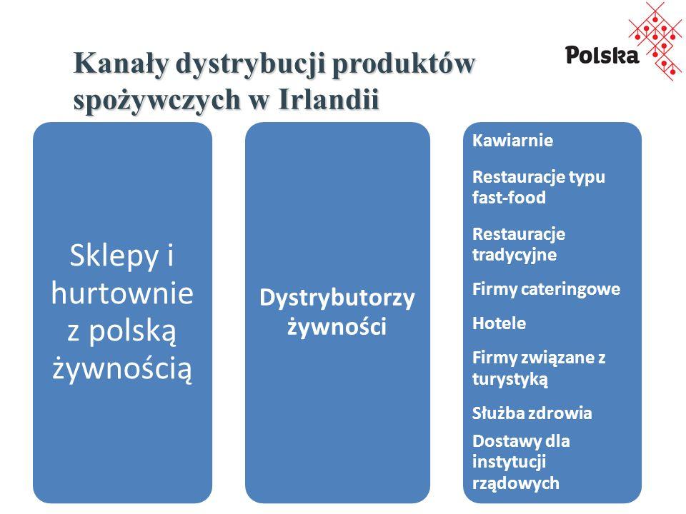 Kanały dystrybucji produktów spożywczych w Irlandii Sklepy i hurtownie z polską żywnością Dystrybutorzy żywności Kawiarnie Restauracje typu fast-food Restauracje tradycyjne Firmy cateringowe Hotele Firmy związane z turystyką Służba zdrowia Dostawy dla instytucji rządowych