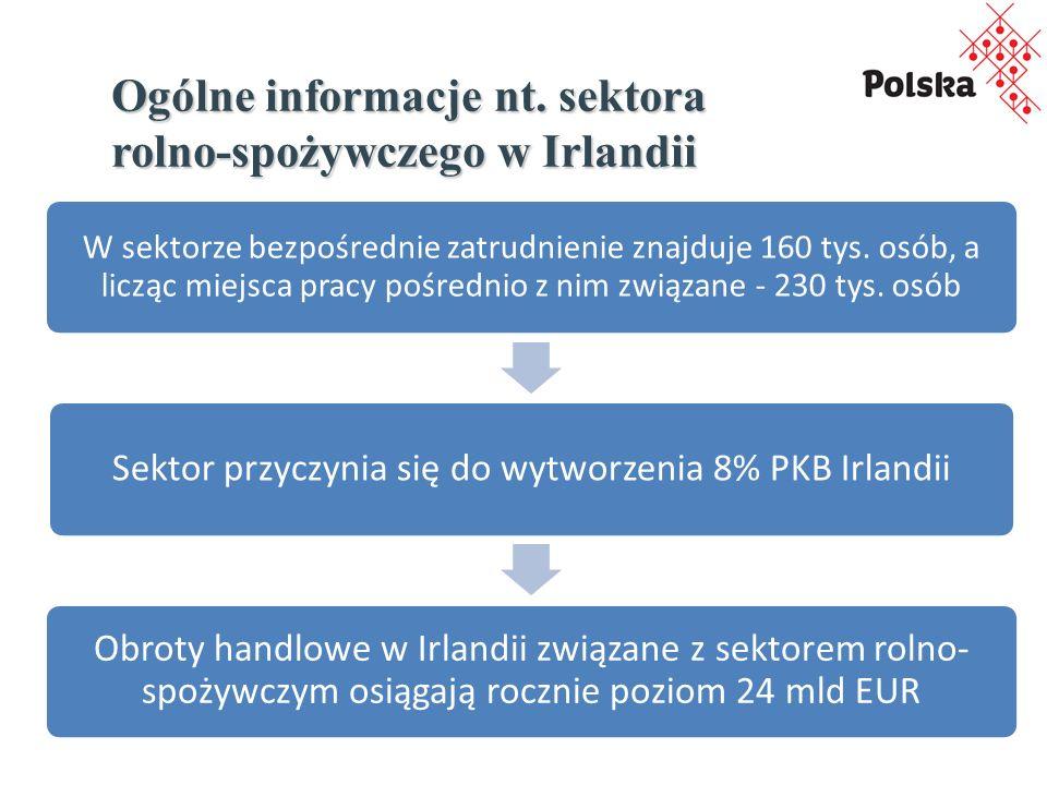 Ogólne informacje nt.sektora cd… W 2013 r.