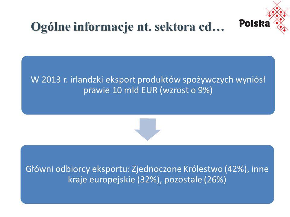 Ogólne informacje nt. sektora cd… W 2013 r. irlandzki eksport produktów spożywczych wyniósł prawie 10 mld EUR (wzrost o 9%) Główni odbiorcy eksportu: