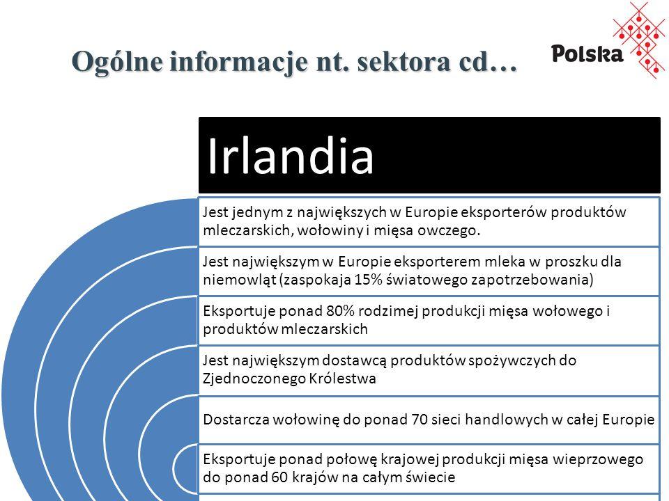 Ogólne informacje nt. sektora cd… Jest jednym z największych w Europie eksporterów produktów mleczarskich, wołowiny i mięsa owczego. Jest największym
