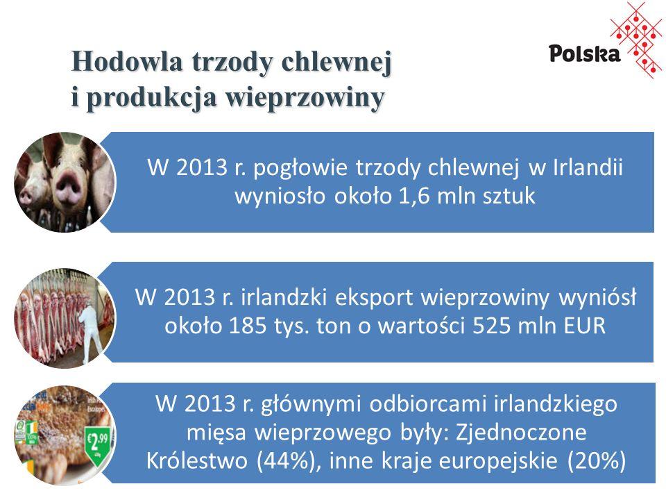 Hodowla trzody chlewnej i produkcja wieprzowiny W 2013 r.