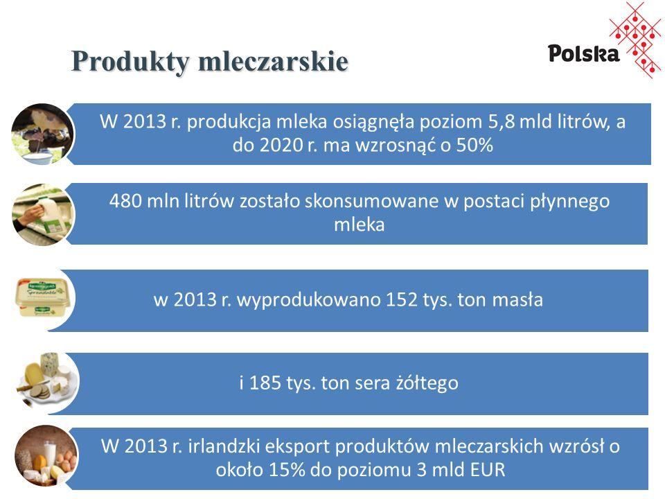 Produkty mleczarskie W 2013 r.produkcja mleka osiągnęła poziom 5,8 mld litrów, a do 2020 r.