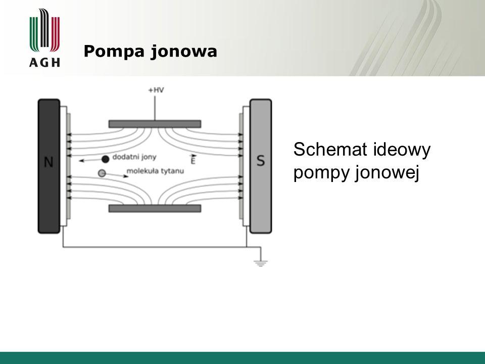 Pompa jonowa Schemat ideowy pompy jonowej