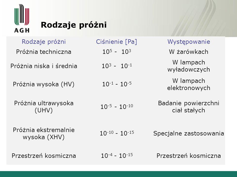 Rodzaje próżni Ciśnienie [Pa]Występowanie Próżnia techniczna10 5 - 10 3 W żarówkach Próżnia niska i średnia10 3 - 10 -1 W lampach wyładowczych Próżnia