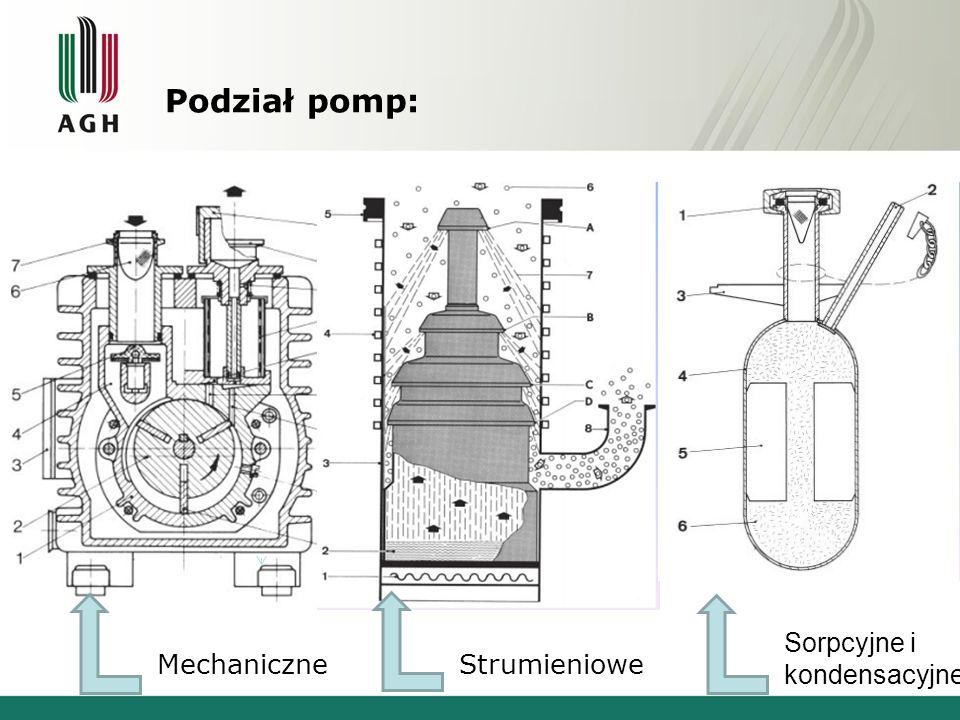 Podział pomp: MechaniczneStrumieniowe Sorpcyjne i kondensacyjne