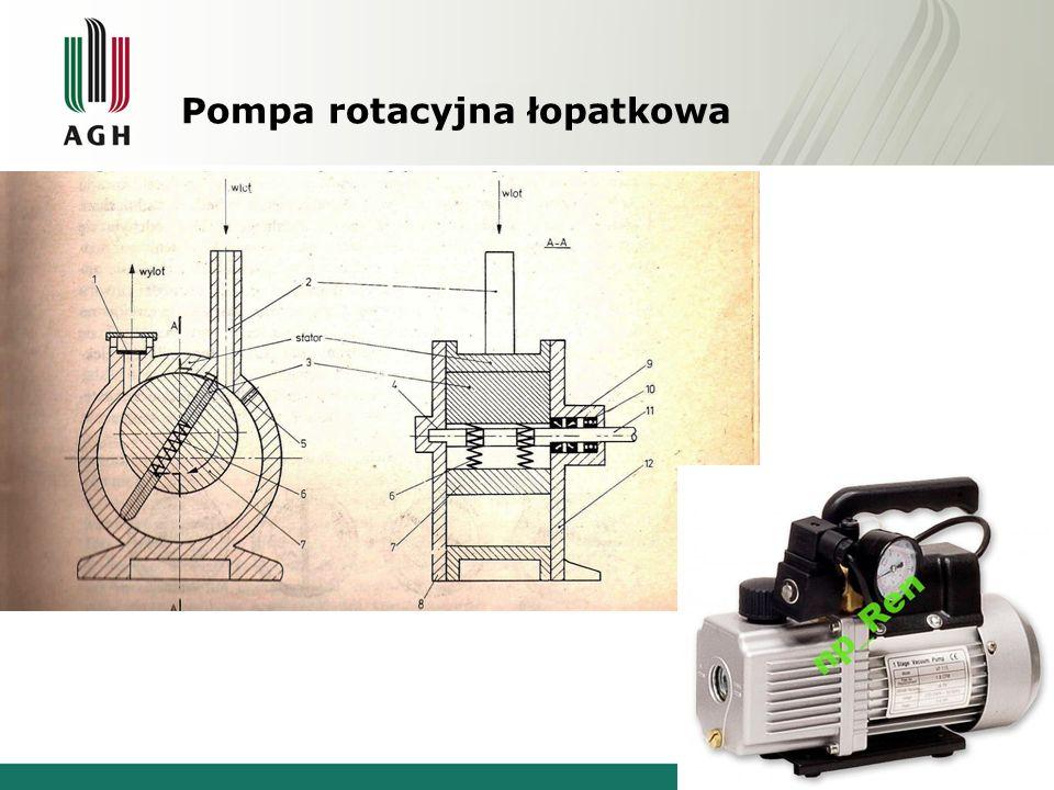 Pompa rotacyjna łopatkowa