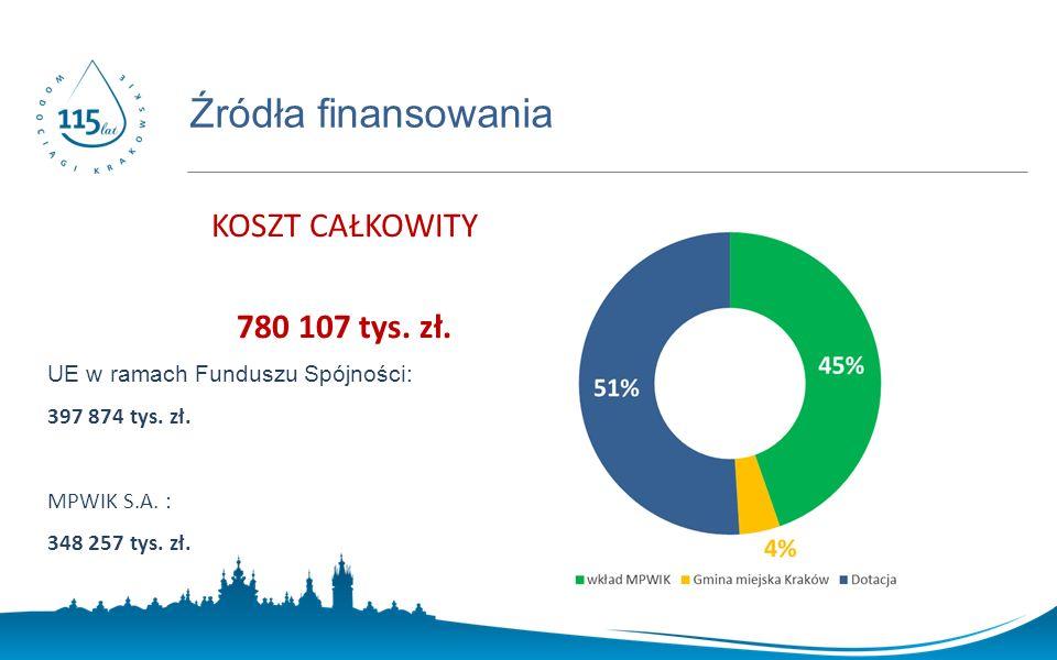 www.prostozkranu.krakow.pl KOSZT CAŁKOWITY 780 107 tys.