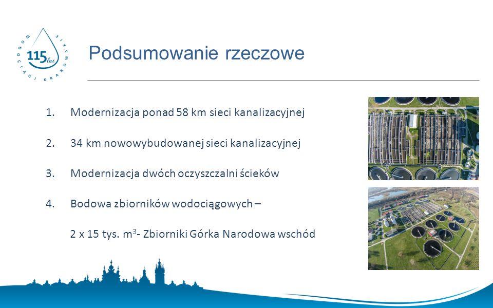 www.prostozkranu.krakow.pl 1.Modernizacja ponad 58 km sieci kanalizacyjnej 2.34 km nowowybudowanej sieci kanalizacyjnej 3.Modernizacja dwóch oczyszczalni ścieków 4.Bodowa zbiorników wodociągowych – 2 x 15 tys.