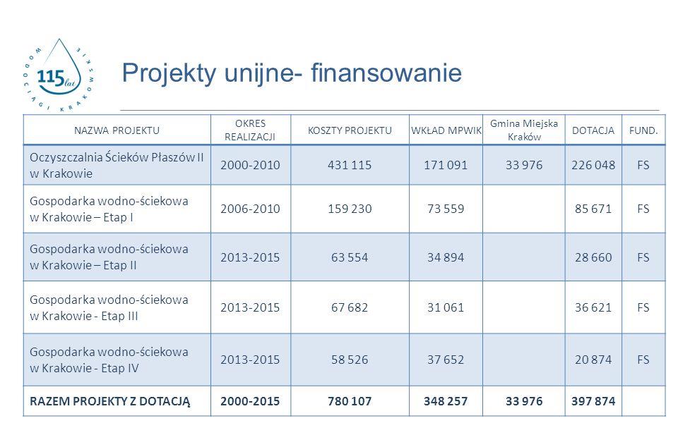 www.prostozkranu.krakow.pl Projekty unijne- finansowanie NAZWA PROJEKTU OKRES REALIZACJI KOSZTY PROJEKTUWKŁAD MPWIK Gmina Miejska Kraków DOTACJAFUND.