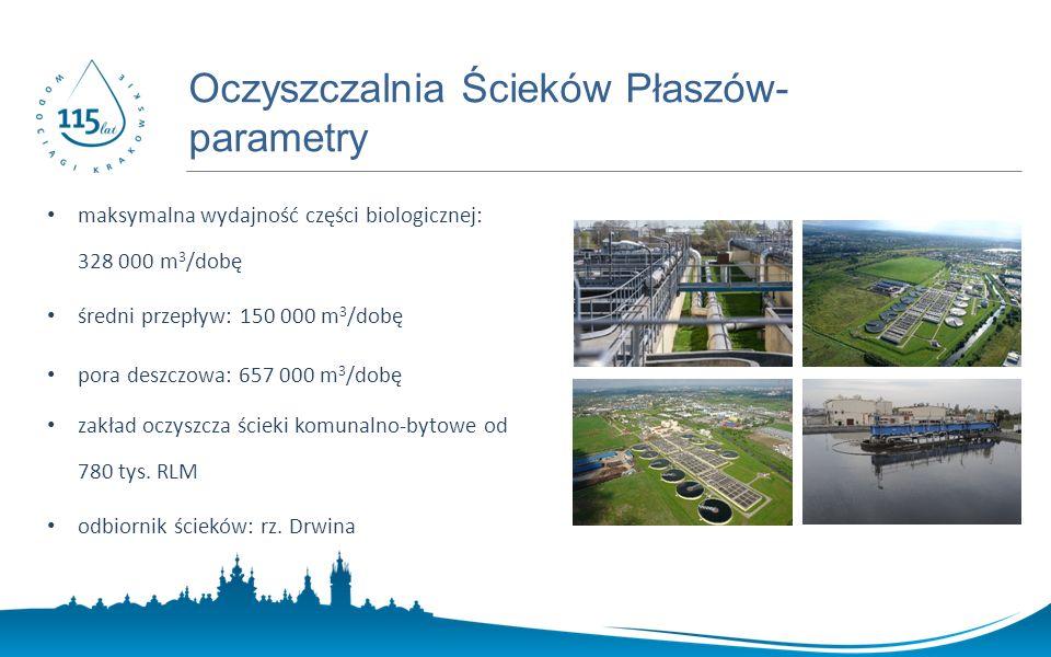 www.prostozkranu.krakow.pl maksymalna wydajność części biologicznej: 328 000 m 3 /dobę średni przepływ: 150 000 m 3 /dobę pora deszczowa: 657 000 m 3 /dobę zakład oczyszcza ścieki komunalno-bytowe od 780 tys.