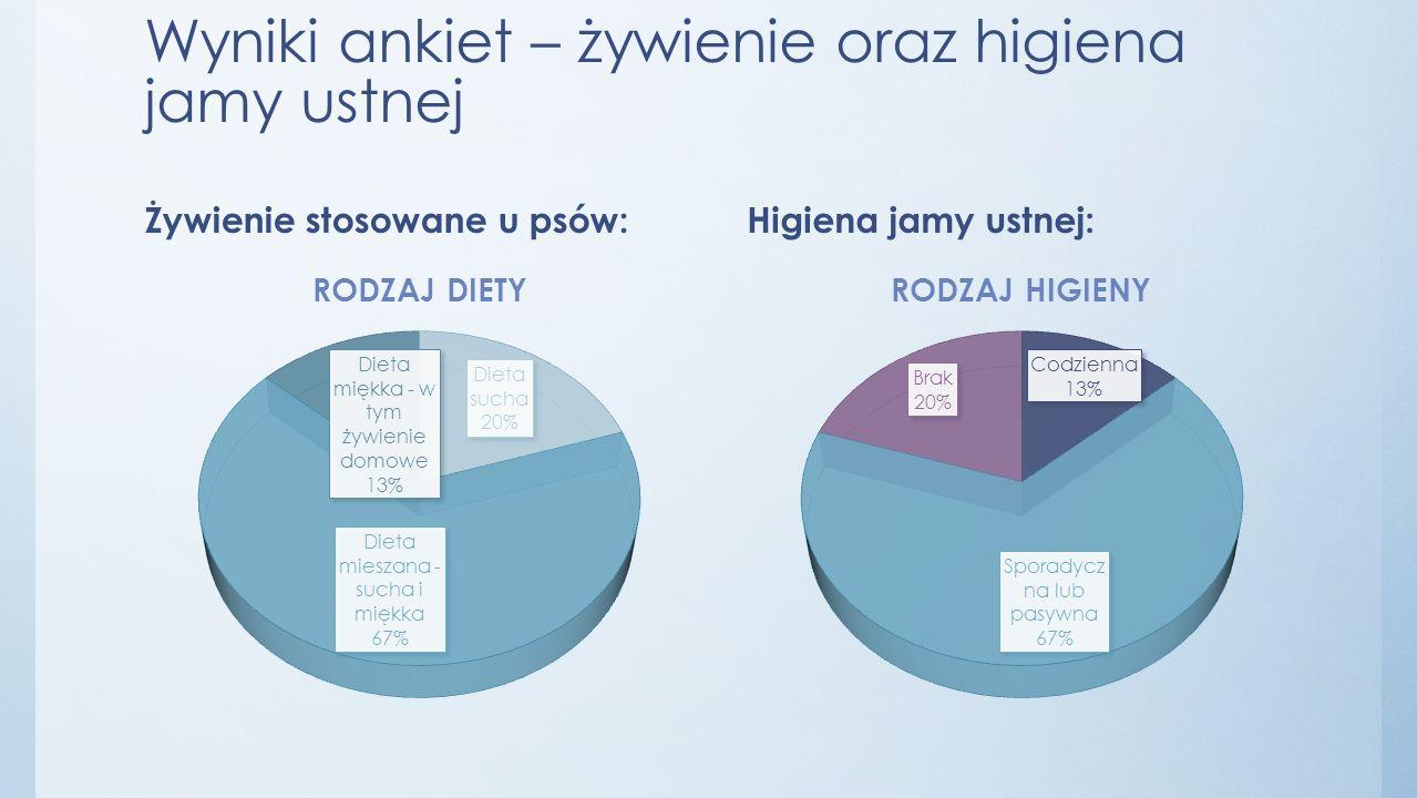 Wyniki ankiet – żywienie oraz higiena jamy ustnej Żywienie stosowane u psów:Higiena jamy ustnej: