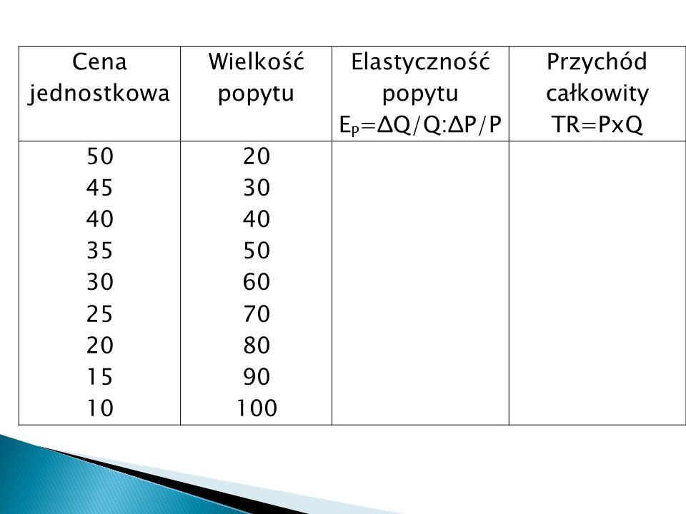 Cena jednostkowa Wielkość popytu Elastyczność popytu E P =ΔQ/Q:ΔP/P Przychód całkowity TR=PxQ 50 45 40 35 30 25 20 15 10 20 30 40 50 60 70 80 90 100