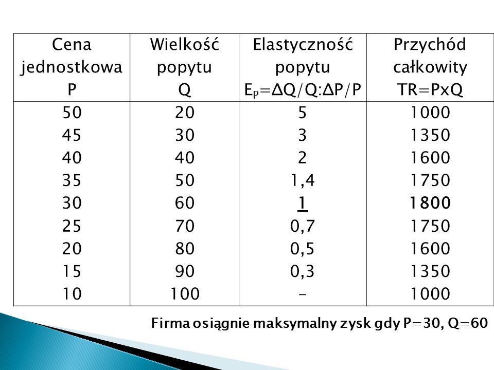 Cena jednostkowa P Wielkość popytu Q Elastyczność popytu E P =ΔQ/Q:ΔP/P Przychód całkowity TR=PxQ 50 45 40 35 30 25 20 15 10 20 30 40 50 60 70 80 90 100 5 3 2 1,4 1 0,7 0,5 0,3 - 1000 1350 1600 1750 1800 1750 1600 1350 1000 Firma osiągnie maksymalny zysk gdy P=30, Q=60