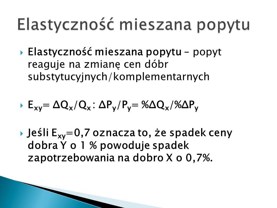  Elastyczność mieszana popytu – popyt reaguje na zmianę cen dóbr substytucyjnych/komplementarnych  E xy = ΔQ x /Q x : ΔP y /P y = %ΔQ x /%ΔP y  Jeśli E xy =0,7 oznacza to, że spadek ceny dobra Y o 1 % powoduje spadek zapotrzebowania na dobro X o 0,7%.