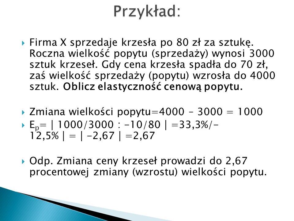 100 90 80 70 60 50 40 30 20 10 0 1000 2000 3000 4000 D ΔP ΔQ Cena (P) Produkcja (Q) w szt.