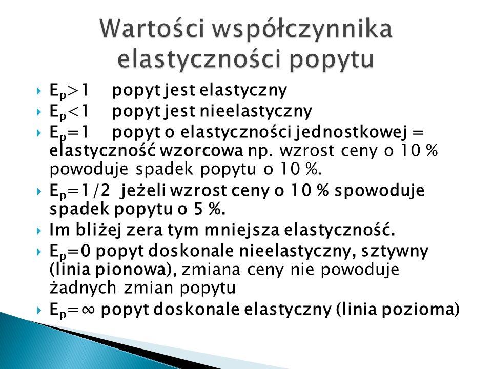  E p >1 popyt jest elastyczny  E p <1 popyt jest nieelastyczny  E p =1 popyt o elastyczności jednostkowej = elastyczność wzorcowa np.